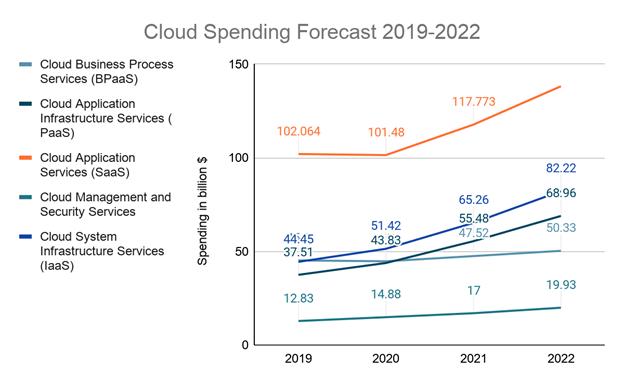 Cloud Spending Forecast
