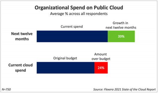 Harnessing the Power of Cloud Reporting 1